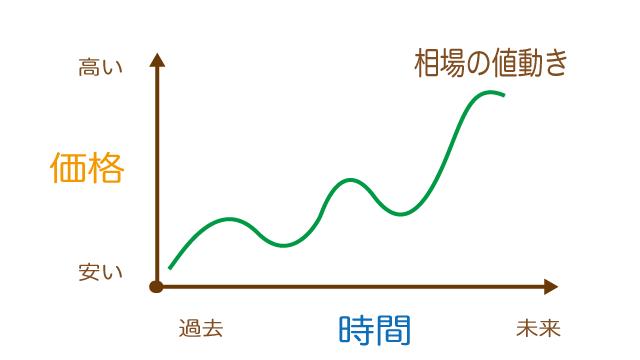 チャートは時間と価格からできている