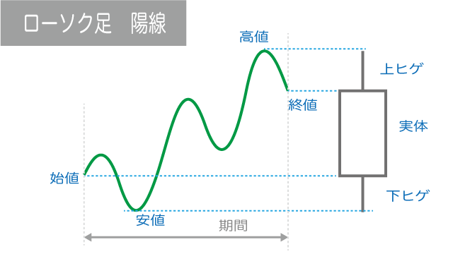 ローソク足チャート 陽線