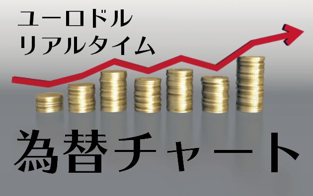 ユーロ/ドル(EUR/USD)リアルタイム為替チャート