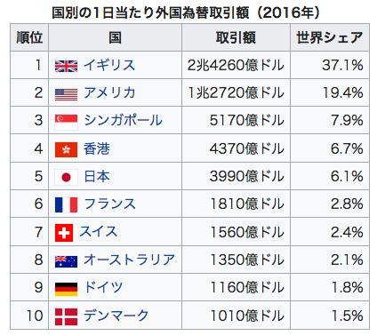 国別の1日当たり外国為替取引額(2016年)