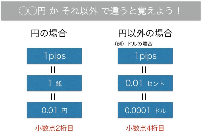 1pipsの単位の大きさは「通貨ペアに円を含むか含まないか」で異なります。