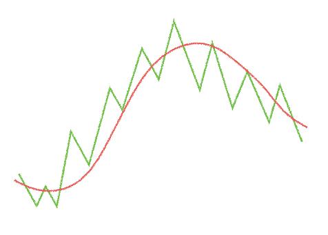 トレンドを移動平均線で判断する