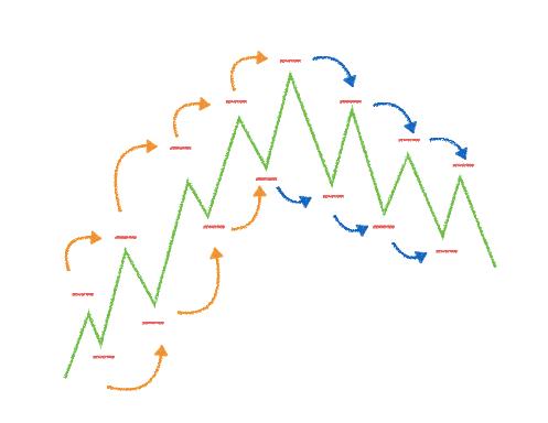 ダウ理論トレンドの定義